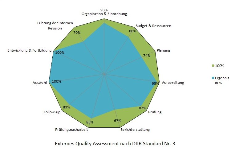 Spinnen-Diagramm Externes Quality Assessment